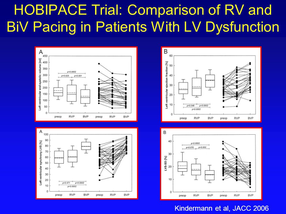 HOBIPACE Trial: Comparison of RV and BiV Pacing in Patients With LV Dysfunction Kindermann et al, JACC 2006