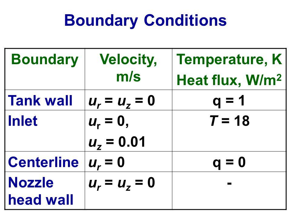 Boundary Conditions BoundaryVelocity, m/s Temperature, K Heat flux, W/m 2 Tank wallu r = u z = 0q = 1 Inletu r = 0, u z = 0.01 T = 18 Centerlineu r = 0q = 0 Nozzle head wall u r = u z = 0-