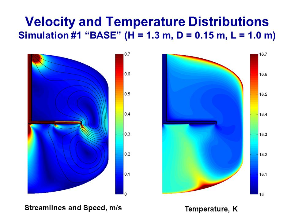Velocity and Temperature Distributions Simulation #1 BASE (H = 1.3 m, D = 0.15 m, L = 1.0 m) Streamlines and Speed, m/s Temperature, K