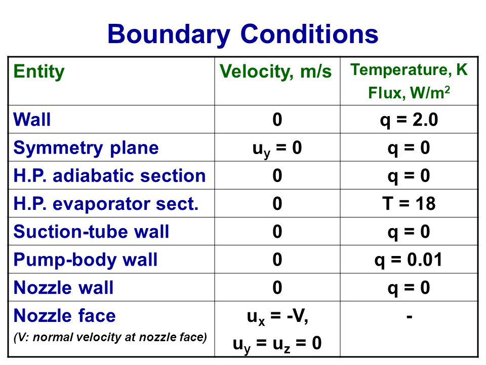 Boundary Conditions EntityVelocity, m/s Temperature, K Flux, W/m 2 Wall0q = 2.0 Symmetry planeu y = 0q = 0 H.P.