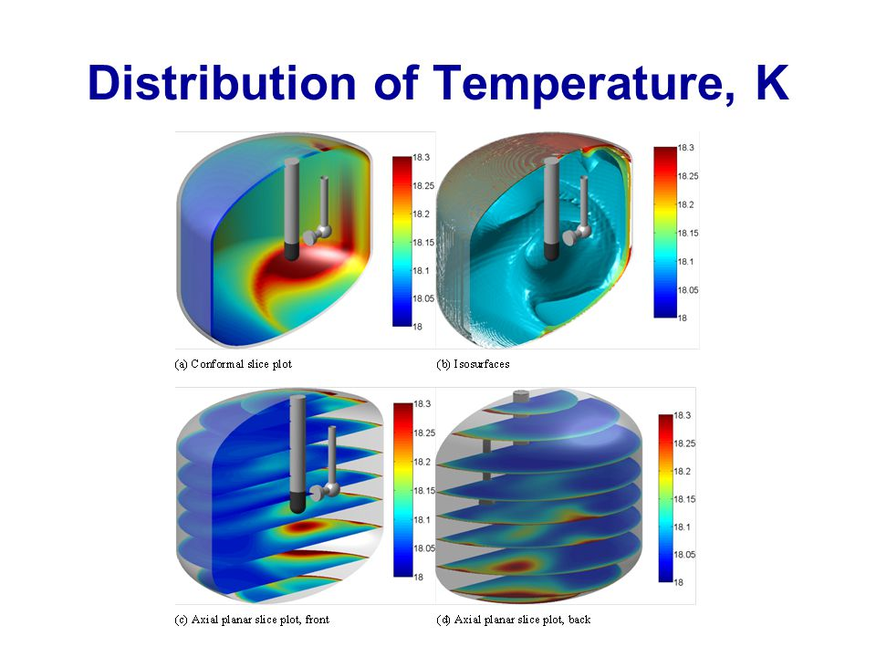 Distribution of Temperature, K