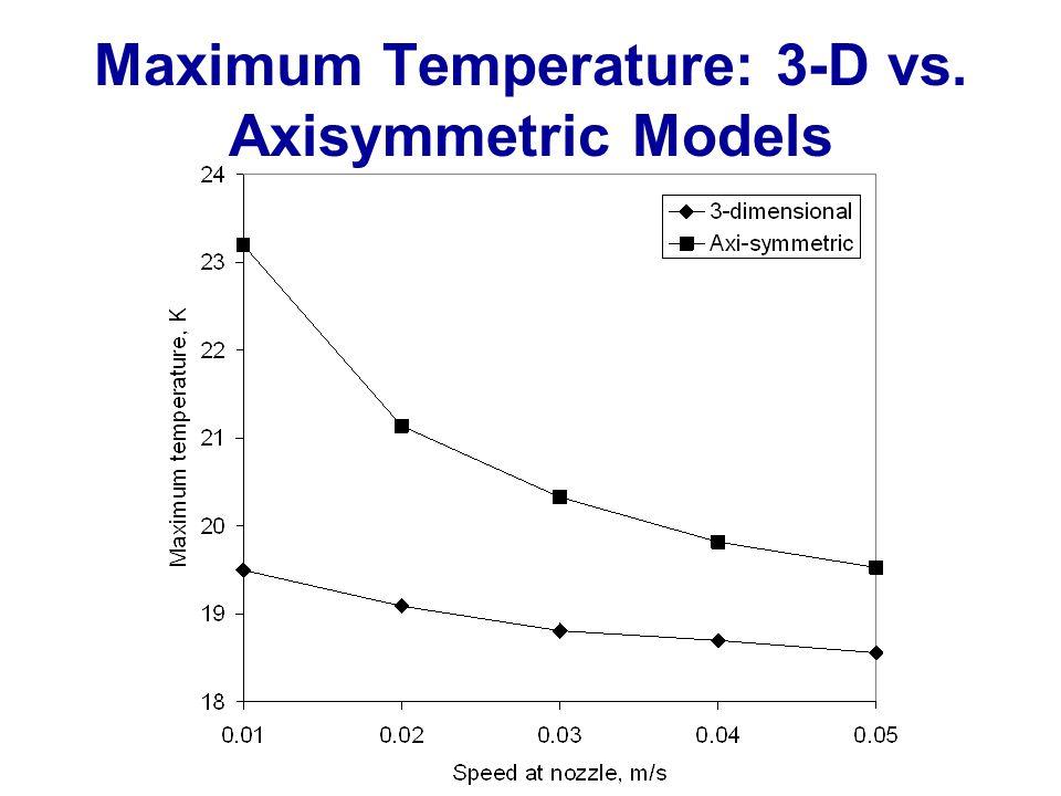 Maximum Temperature: 3-D vs. Axisymmetric Models
