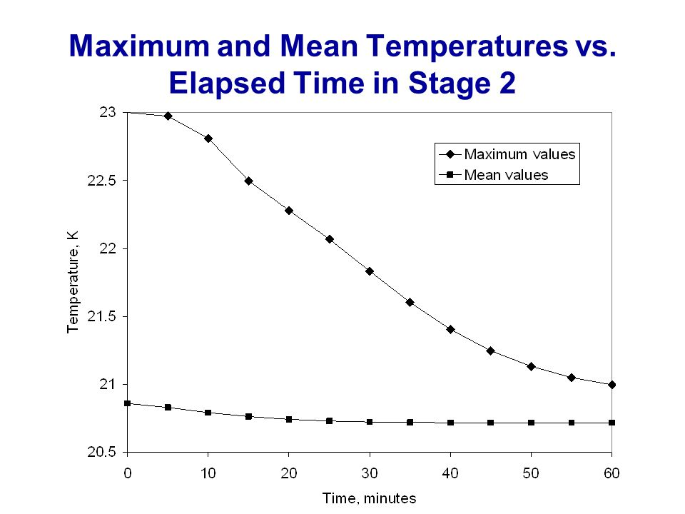 Maximum and Mean Temperatures vs. Elapsed Time in Stage 2