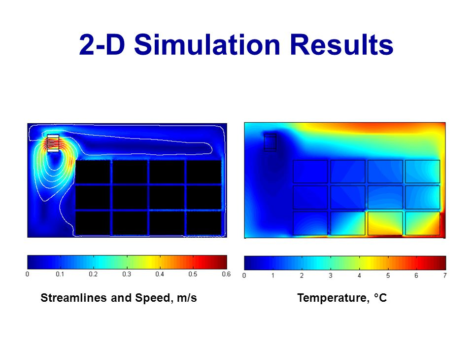Streamlines and Speed, m/sTemperature, °C 2-D Simulation Results