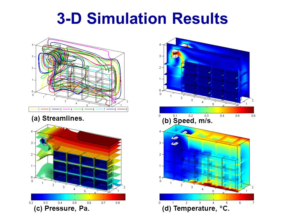 3-D Simulation Results (a) Streamlines. (b) Speed, m/s. (c) Pressure, Pa.(d) Temperature, °C.