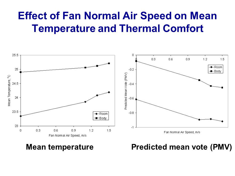 Effect of Fan Normal Air Speed on Mean Temperature and Thermal Comfort Mean temperaturePredicted mean vote (PMV)