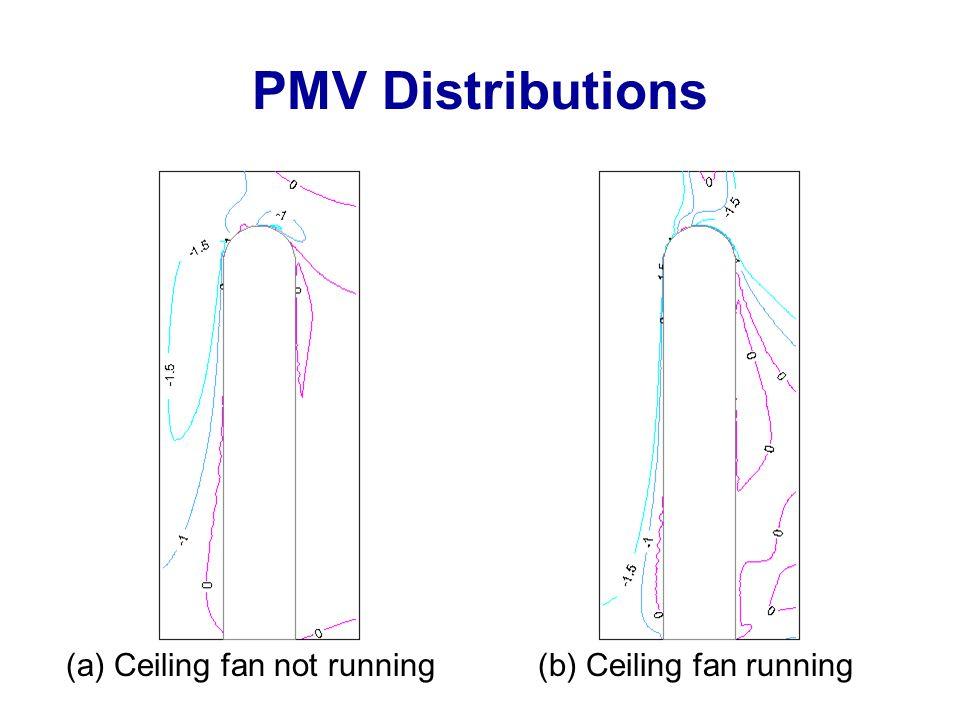 PMV Distributions (a) Ceiling fan not running(b) Ceiling fan running