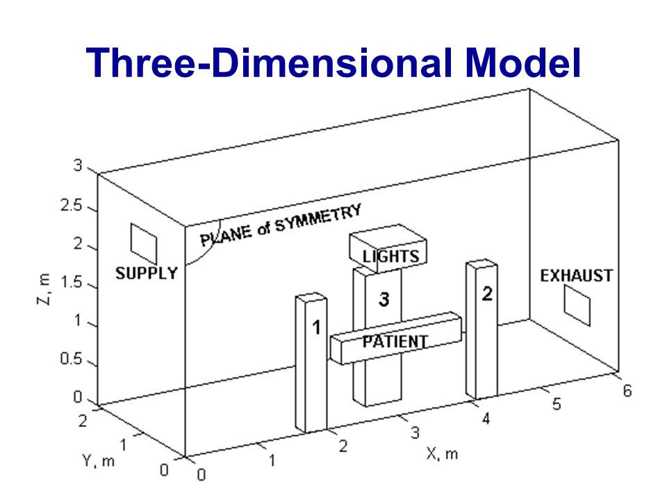 Three-Dimensional Model