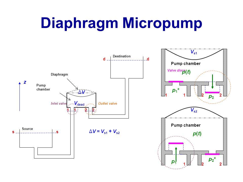 Diaphragm Micropump Destination Inlet valveOutlet valve Pump chamber p1p1 p2p2 ss 1122 dd Diaphragm Source 1 22 Valve discs z V dead ΔV = V s1 + V s2 p2*p2* p1*p1* p(t)p(t) p(t)p(t) V s2 V s1 ΔVΔV 22 11