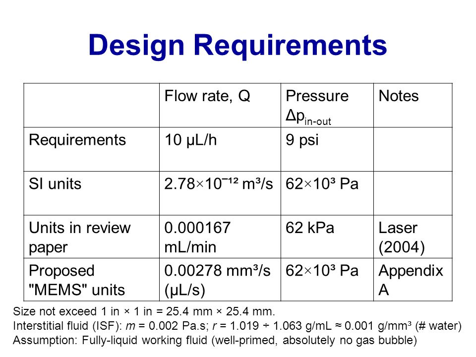 Design Requirements Flow rate, QPressure Δp in-out Notes Requirements10 μL/h9 psi SI units2.78×10‾¹² m³/s62×10³ Pa Units in review paper 0.000167 mL/min 62 kPaLaser (2004) Proposed MEMS units 0.00278 mm³/s (μL/s) 62×10³ PaAppendix A Size not exceed 1 in × 1 in = 25.4 mm × 25.4 mm.