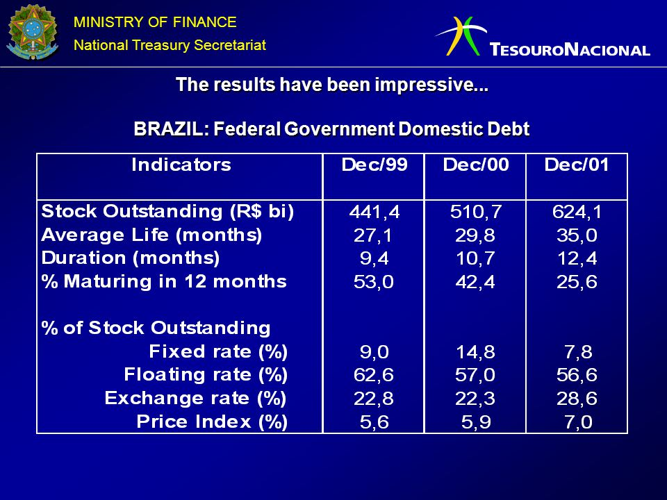 MINISTRY OF FINANCE National Treasury Secretariat The results have been impressive... BRAZIL: Federal Government Domestic Debt