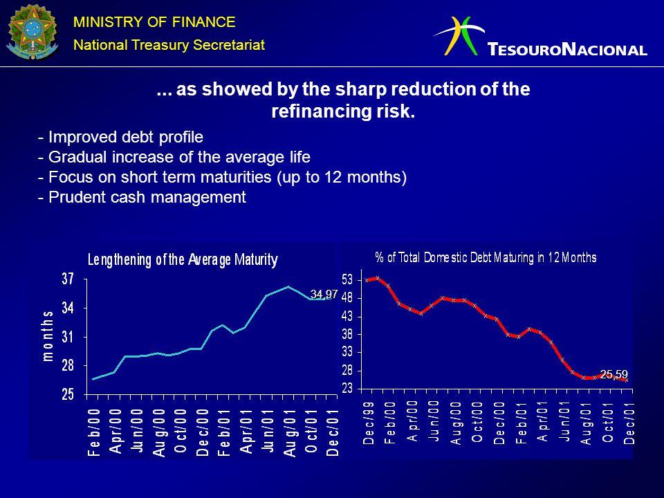 MINISTRY OF FINANCE National Treasury Secretariat - Improved debt profile - Gradual increase of the average life - Focus on short term maturities (up