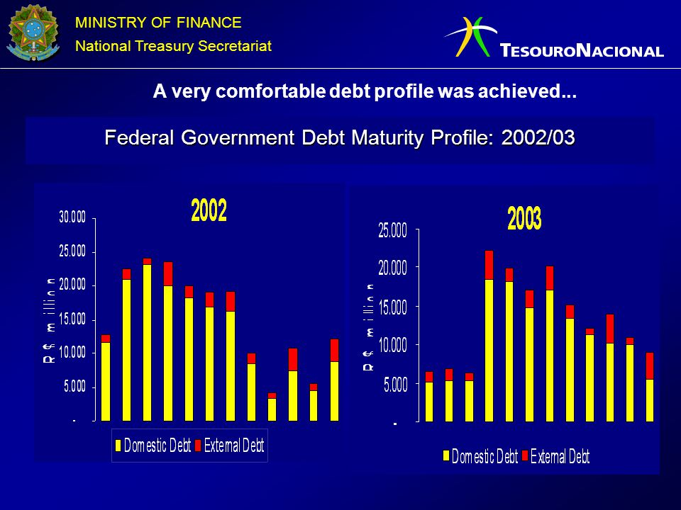 MINISTRY OF FINANCE National Treasury Secretariat A very comfortable debt profile was achieved... Federal Government Debt Maturity Profile: 2002/03