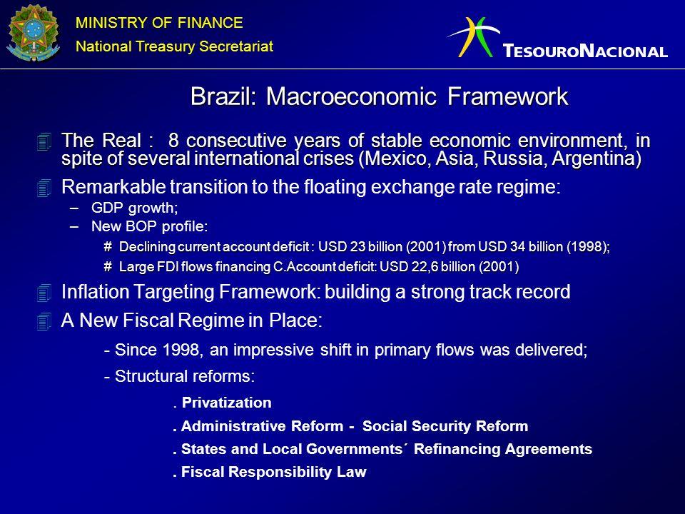 MINISTRY OF FINANCE National Treasury Secretariat Brazil: Macroeconomic Framework Brazil: Macroeconomic Framework 4The Real : 8 consecutive years of s