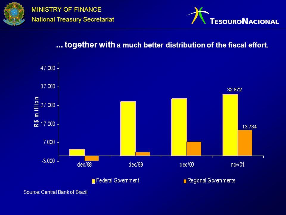 MINISTRY OF FINANCE National Treasury Secretariat Assets and Liabilities Imbalances - R$ billion...