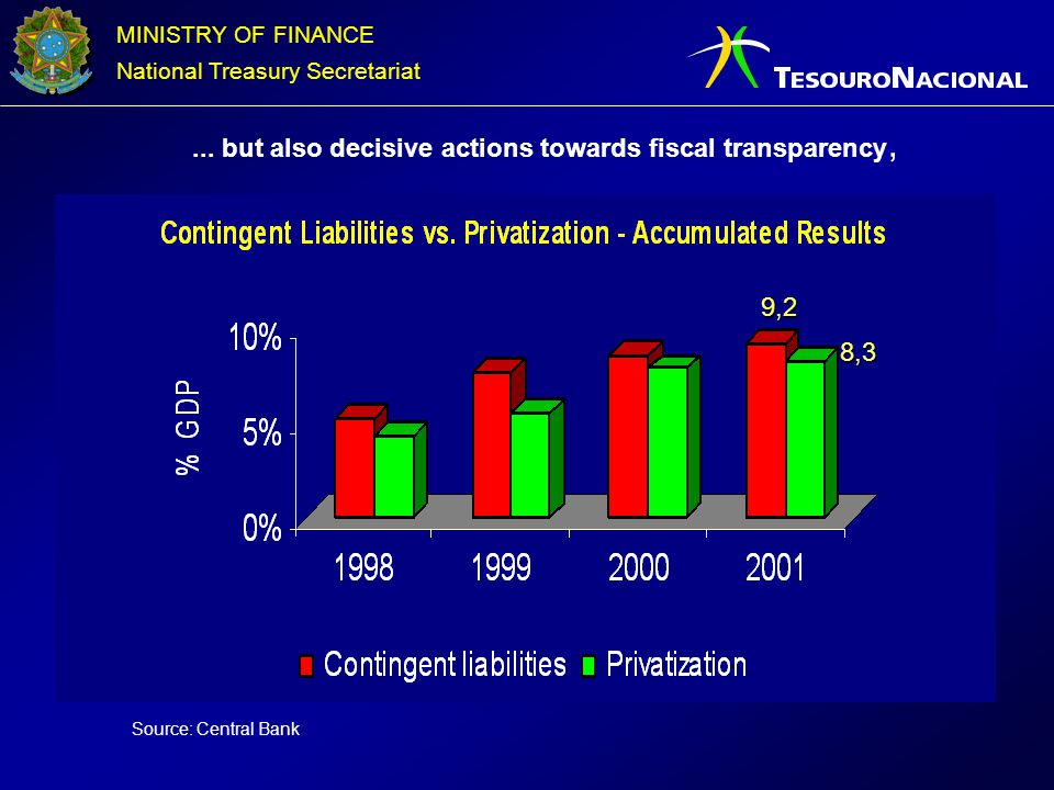 MINISTRY OF FINANCE National Treasury Secretariat Strategy for 2002 Comparative Analysis