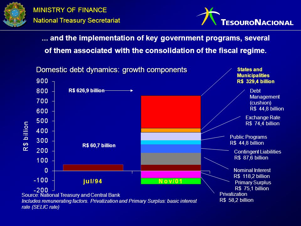 MINISTRY OF FINANCE National Treasury Secretariat Domestic debt dynamics: growth components Source: National Treasury and Central Bank Includes remune