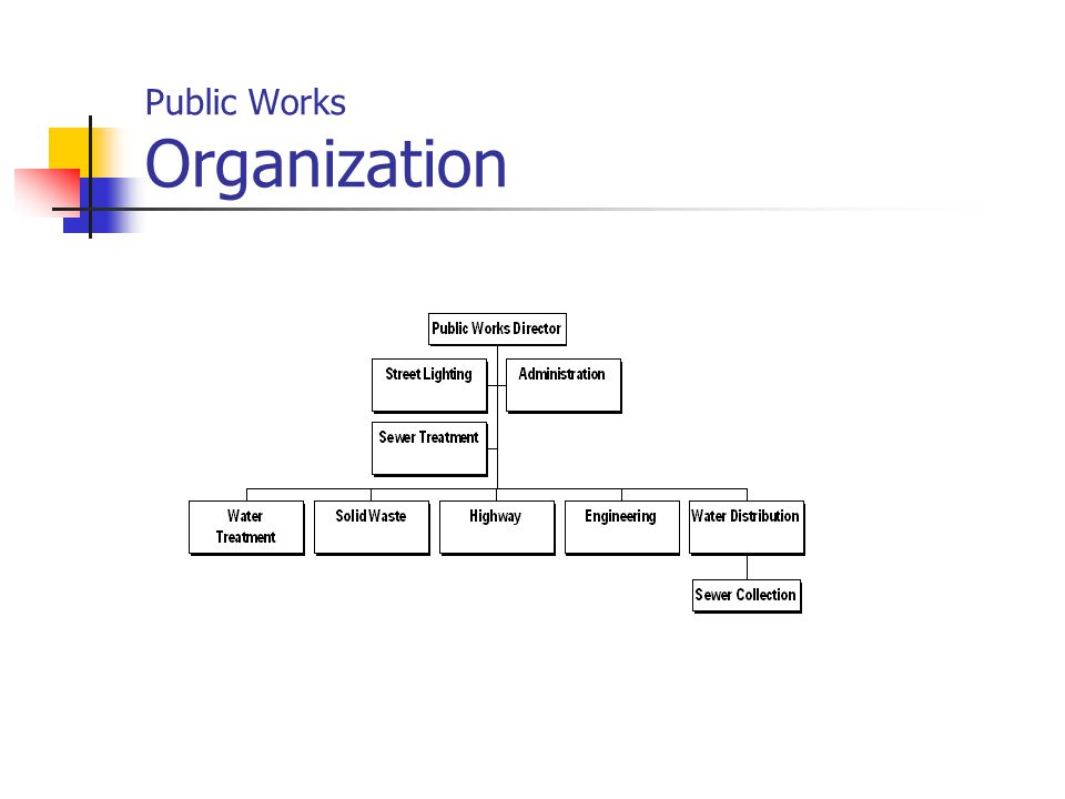 Public Works Primary Functions & Services The Administration Division oversees the operations of the department and is responsible for all long range planning.