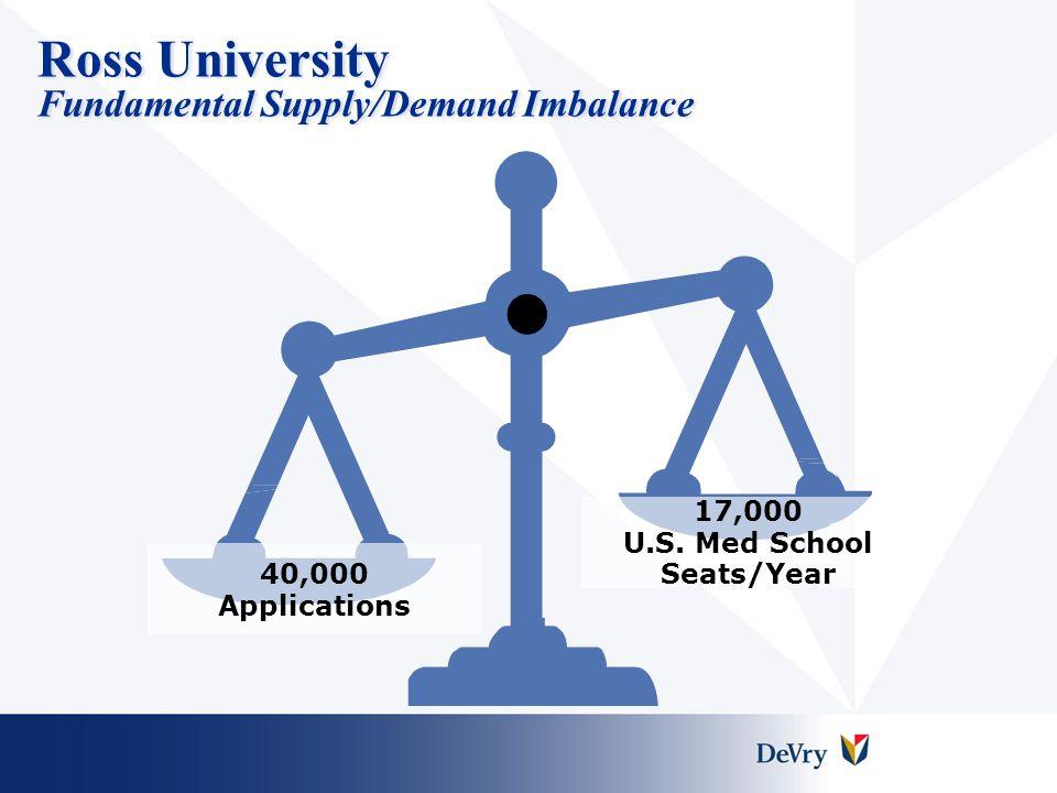 Ross University Vet Licensure Exam Results  NAVLE (3 yr avg.) –Ross: 85% –Minimum pass rate: 80%  PAVE-QE (4 yr avg.) –Ross: 85% –Int.