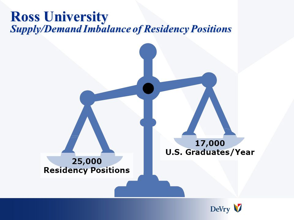 Ross University School of Medicine Educational Timeline Basic Sciences Advanced Introduction to Clinical Medicine USMLE Step 1 Clinical Rotations USMLE Step 2 16 Months Semesters 1-4 Dominica Campus 3 Months Semester 5 Miami Campus 90 Weeks Semesters 6-10 At 50+ Ross affiliated teaching hospitals in U.S.