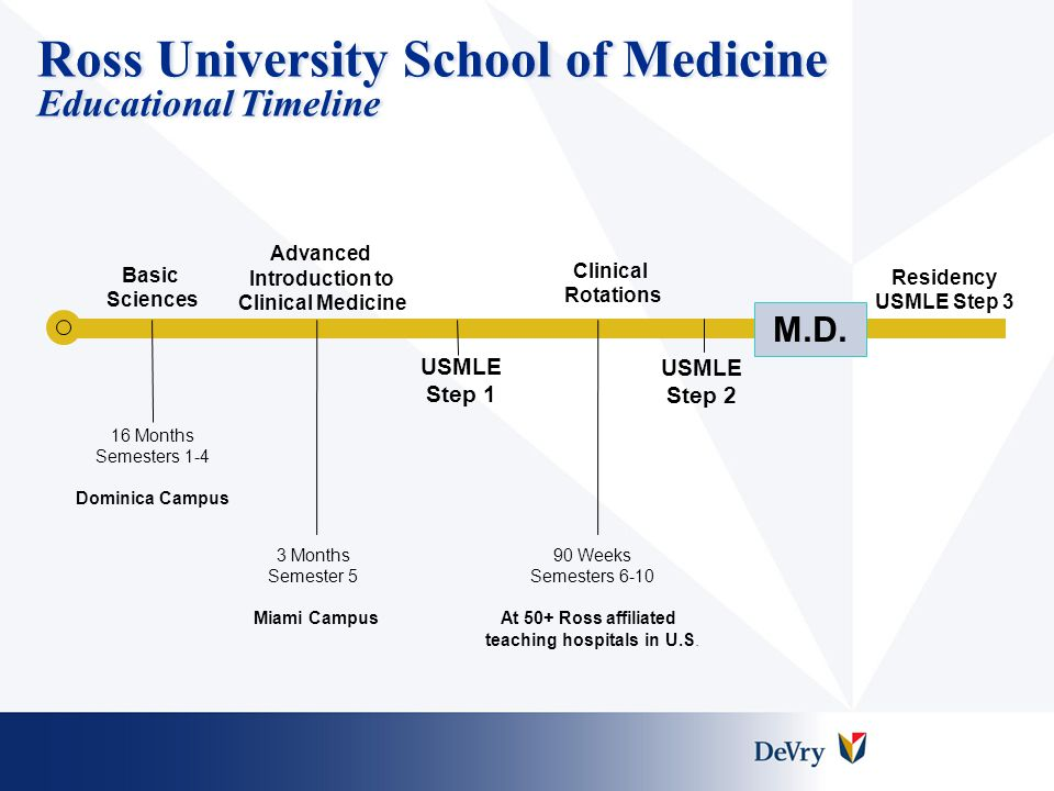 Ross University School of Medicine Key Competitive Advantages  30-year history  Technologically advanced campuses  Clinical training occurs 100% in the U.S.