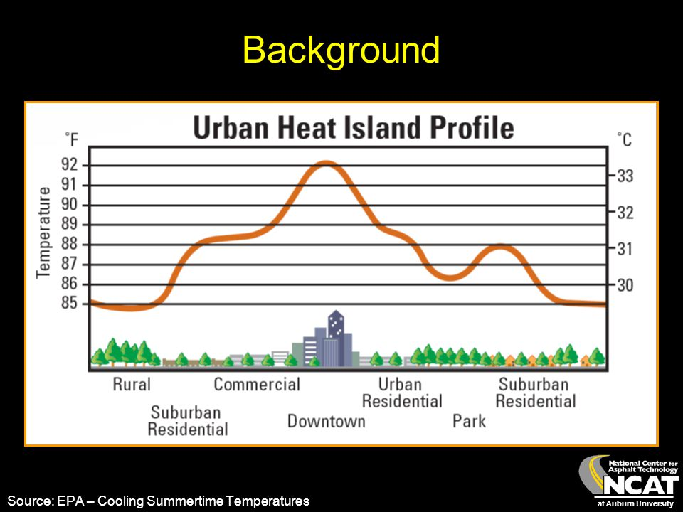 at Auburn University Background Source: EPA – Cooling Summertime Temperatures