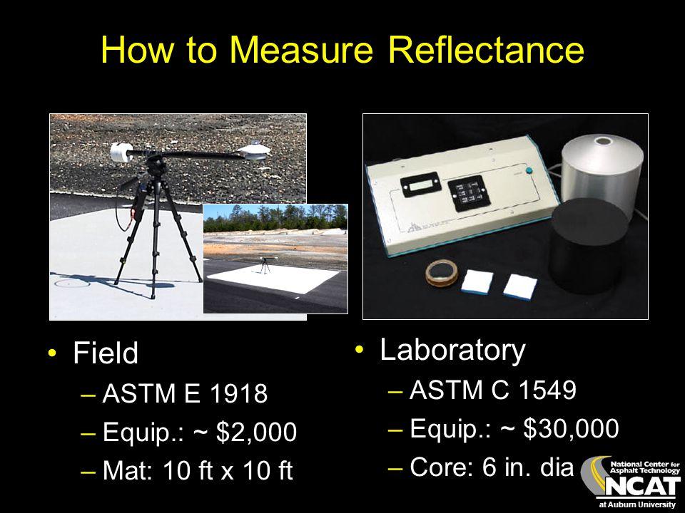at Auburn University How to Measure Reflectance Field –ASTM E 1918 –Equip.: ~ $2,000 –Mat: 10 ft x 10 ft Laboratory –ASTM C 1549 –Equip.: ~ $30,000 –C