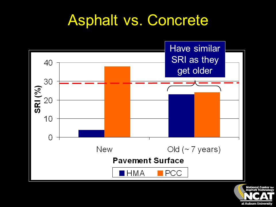at Auburn University Asphalt vs. Concrete Have similar SRI as they get older