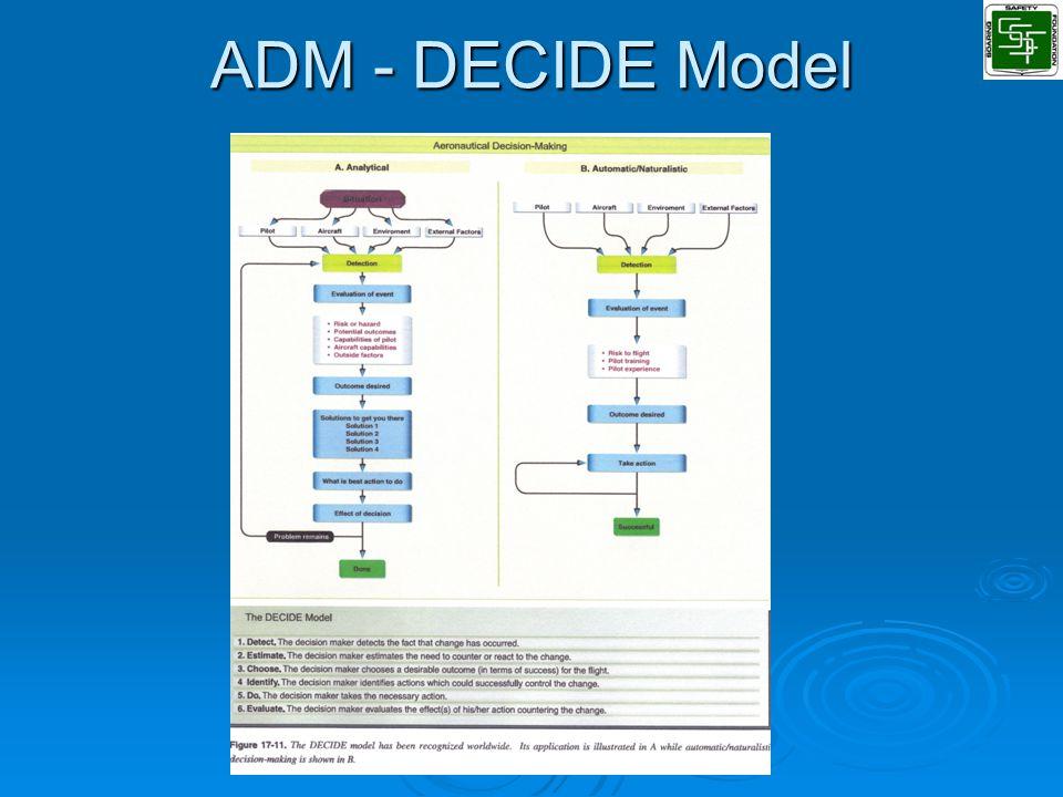 ADM - DECIDE Model