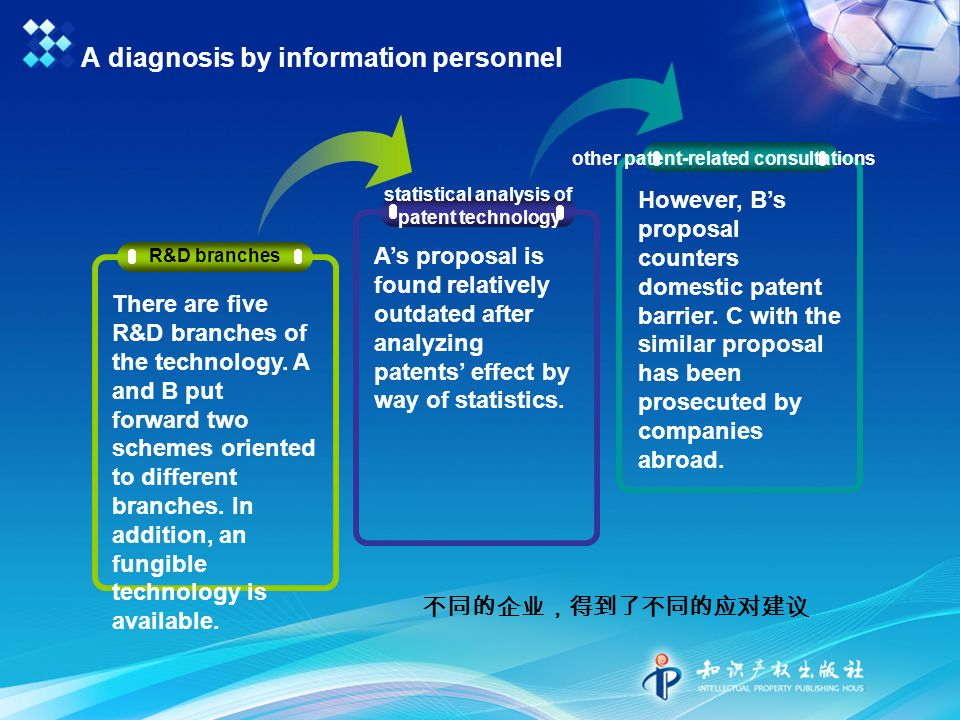 不同的企业,得到了不同的应对建议 A diagnosis by information personnel statistical analysis of patent technology other patent-related consultations R&D branches There are five R&D branches of the technology.