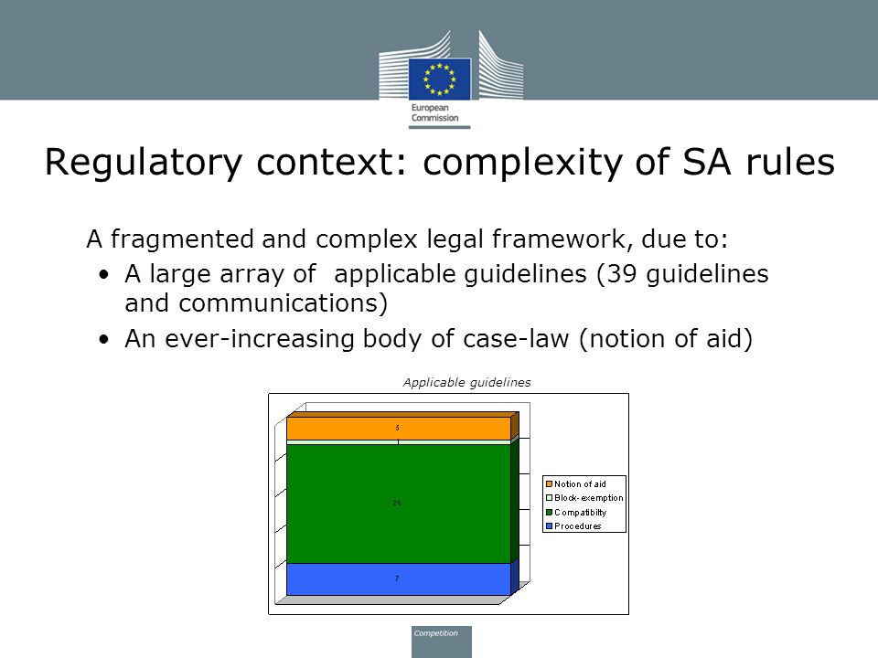 Regulatory context: complexity of SA rules A fragmented and complex legal framework, due to: A large array of applicable guidelines (39 guidelines and communications) An ever-increasing body of case-law (notion of aid) Applicable guidelines