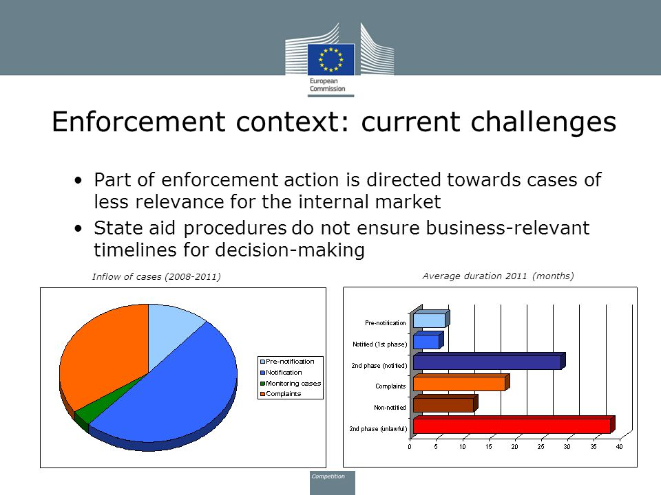 Enforcement context: current challenges Part of enforcement action is directed towards cases of less relevance for the internal market State aid procedures do not ensure business-relevant timelines for decision-making Average duration 2011 (months) Inflow of cases (2008-2011)