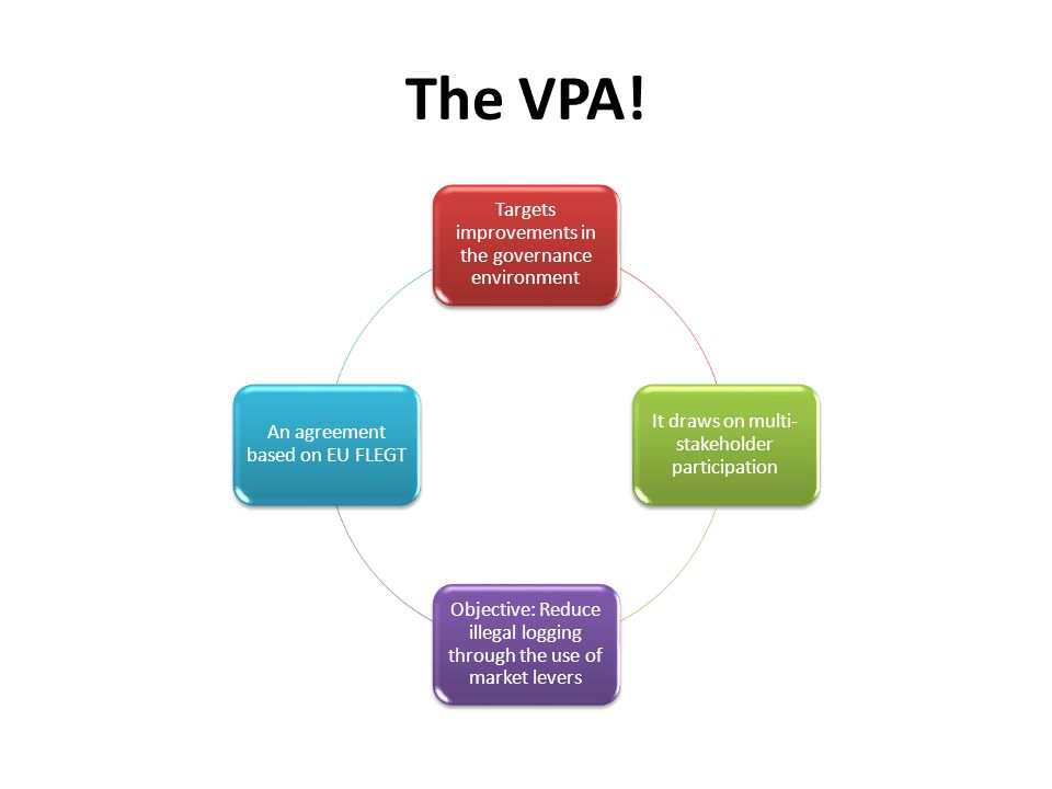 The VPA! Targets improvements in the governance environment It draws on multi- stakeholder participation Objective: Reduce illegal logging through the