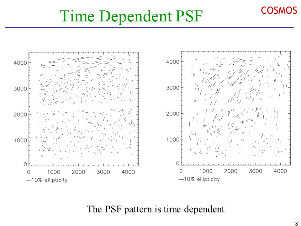 8 COSMOS Time Dependent PSF The PSF pattern is time dependent
