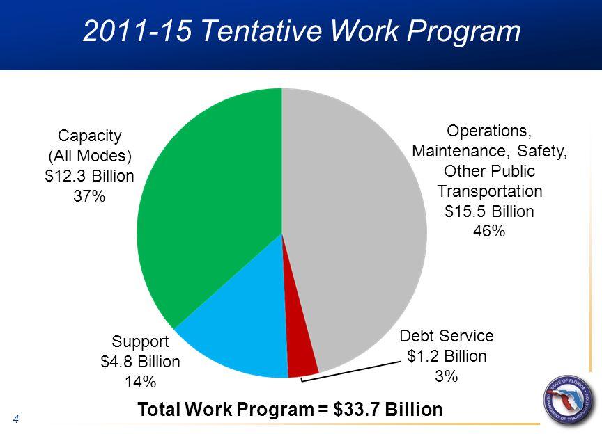 4 2011-15 Tentative Work Program Capacity (All Modes) $12.3 Billion 37% Operations, Maintenance, Safety, Other Public Transportation $15.5 Billion 46% Debt Service $1.2 Billion 3% Support $4.8 Billion 14% Total Work Program = $33.7 Billion