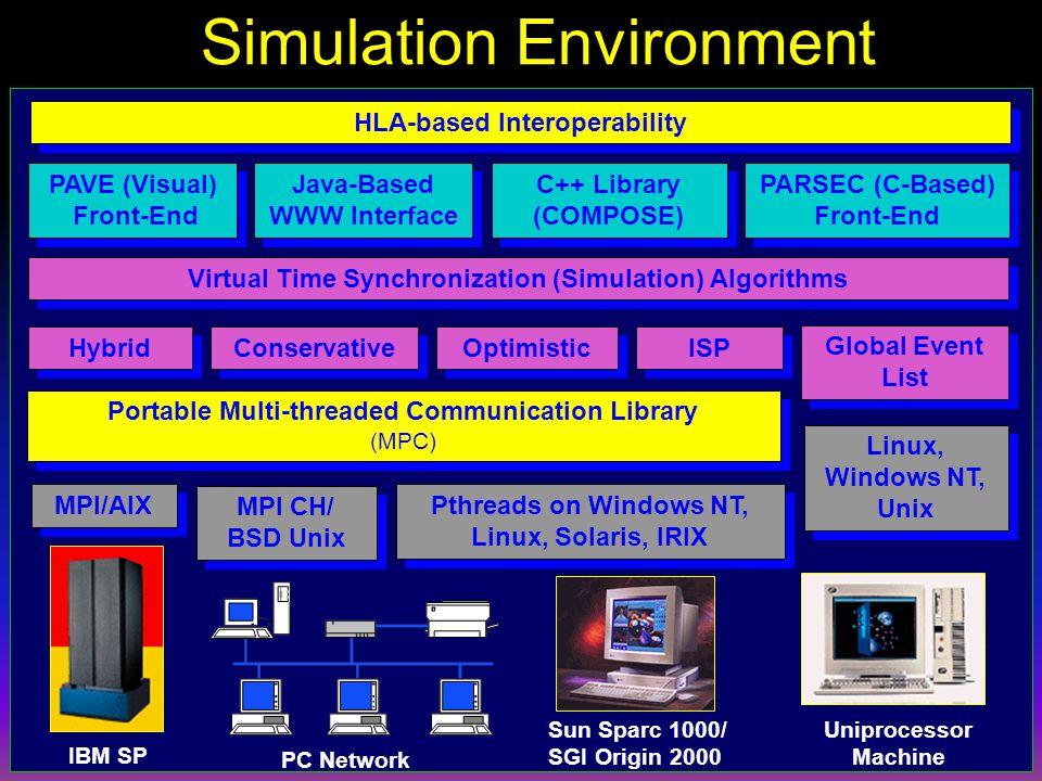 R. Bagrodia, Parsec Workshop '98 Simulation Environment Virtual Time Synchronization (Simulation) Algorithms Conservative Optimistic ISP Global Event