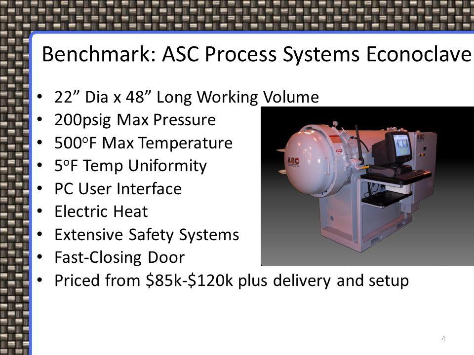 "4 Benchmark: ASC Process Systems Econoclave 22"" Dia x 48"" Long Working Volume 200psig Max Pressure 500 o F Max Temperature 5 o F Temp Uniformity PC Us"
