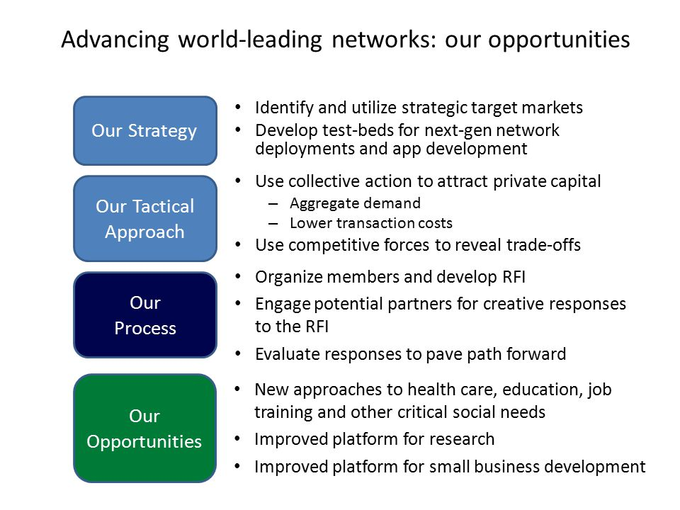 Advancing world-leading networks: our opportunities Identify and utilize strategic target markets Develop test-beds for next-gen network deployments and app development Our Strategy Use collective action to attract private capital – Aggregate demand – Lower transaction costs Use competitive forces to reveal trade-offs Our Tactical Approach New approaches to health care, education, job training and other critical social needs Improved platform for research Improved platform for small business development Our Opportunities Organize members and develop RFI Engage potential partners for creative responses to the RFI Evaluate responses to pave path forward Our Process