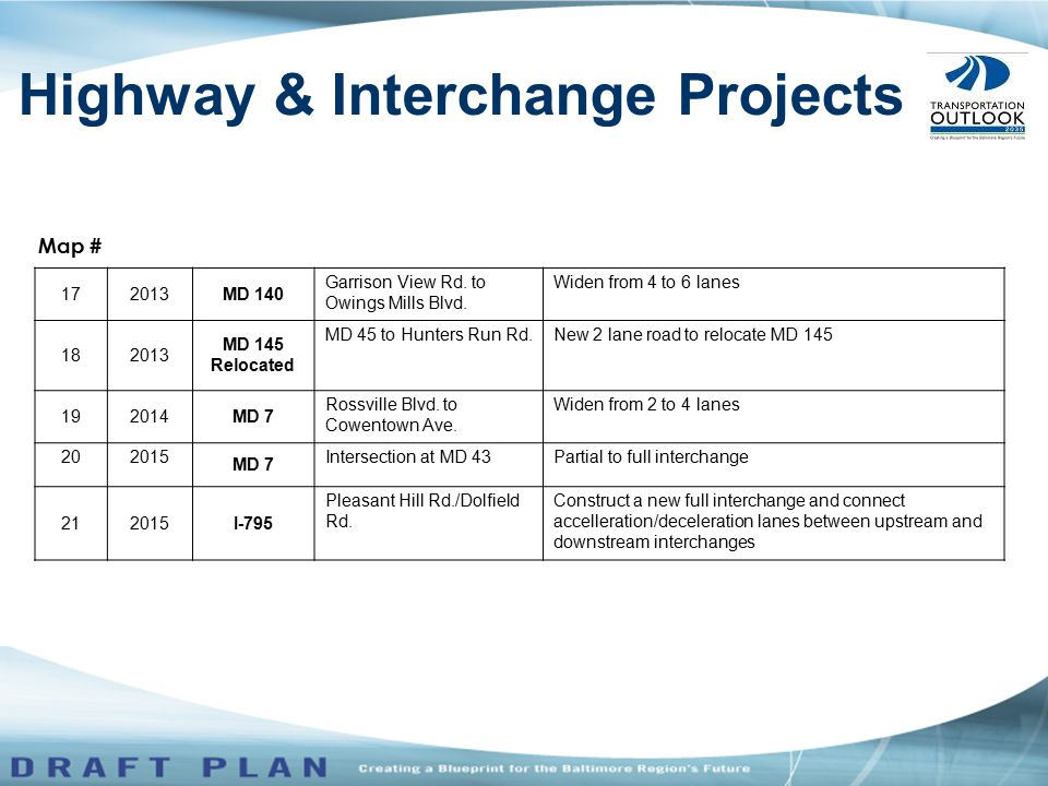 Highway & Interchange Projects 172013MD 140 Garrison View Rd. to Owings Mills Blvd. Widen from 4 to 6 lanes 182013 MD 145 Relocated MD 45 to Hunters R