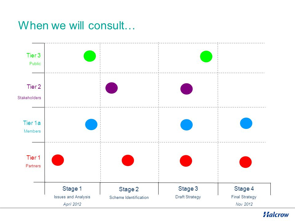 When we will consult… Tier 1 Partners Tier 1a Members Tier 3 Public Stage 1 Issues and Analysis April 2012 Stage 4 Final Strategy Nov 2012 Tier 2 Stakeholders Stage 2 Scheme Identification Stage 3 Draft Strategy