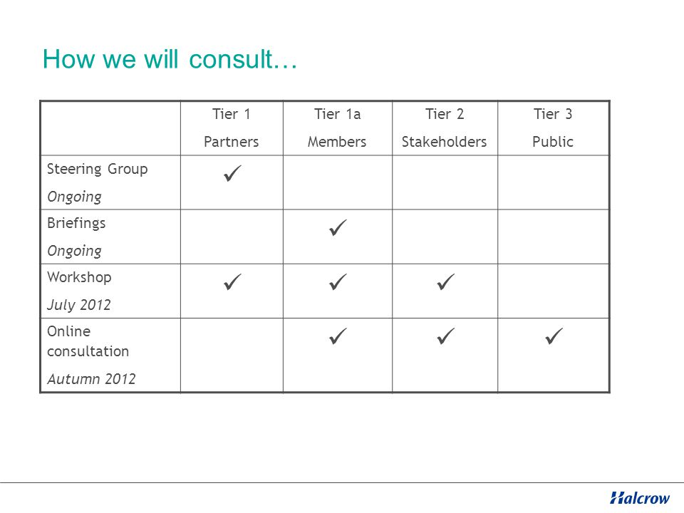 How we will consult… Tier 1 Partners Tier 1a Members Tier 2 Stakeholders Tier 3 Public Steering Group Ongoing Briefings Ongoing Workshop July 2012 Online consultation Autumn 2012