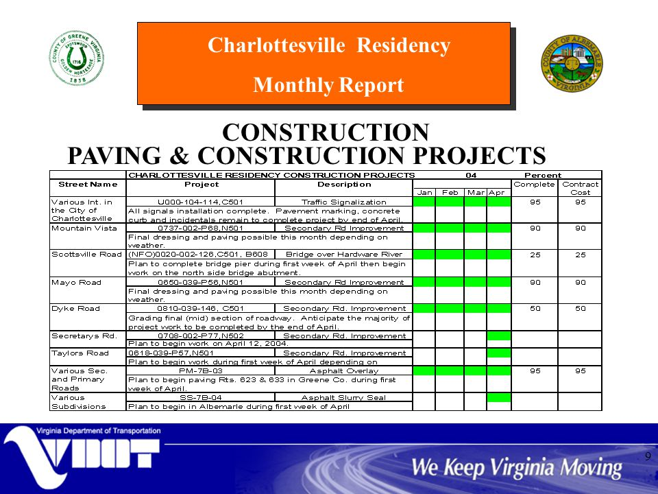Charlottesville Residency Monthly Report 9 CONSTRUCTION PAVING & CONSTRUCTION PROJECTS