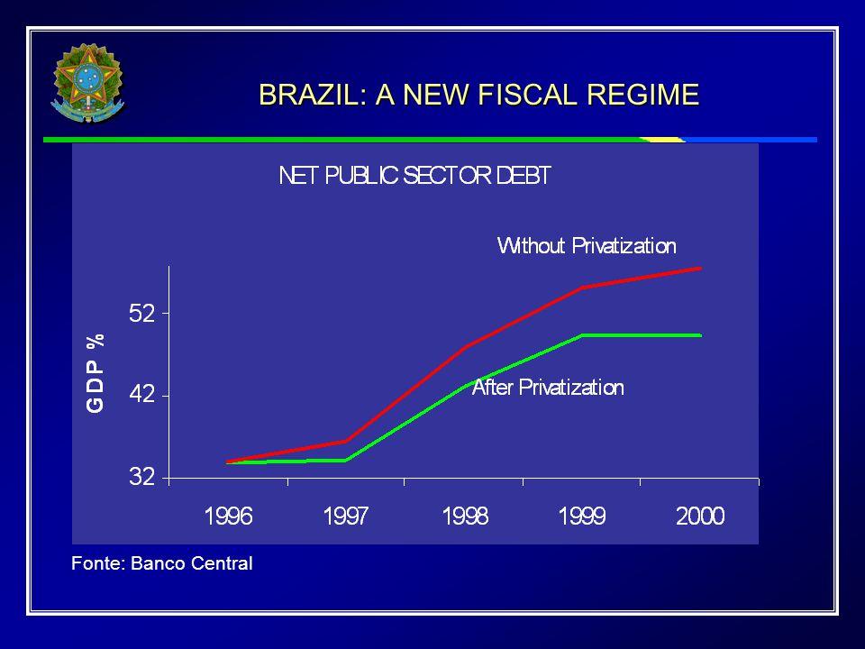 BRAZIL: A NEW FISCAL REGIME Fonte: Banco Central