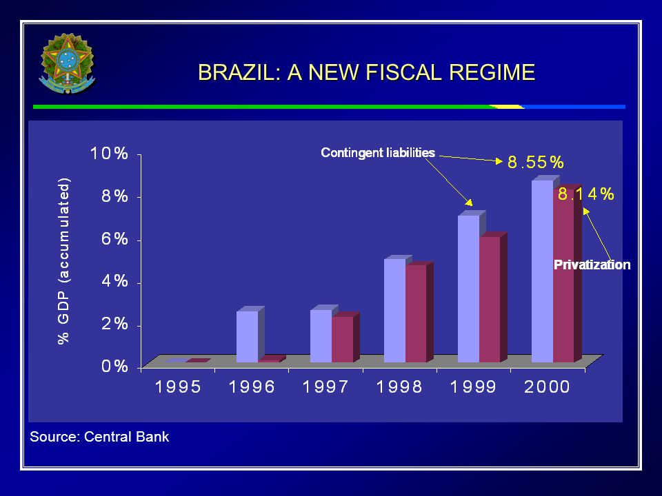 BRAZIL: A NEW FISCAL REGIME Source: Central Bank