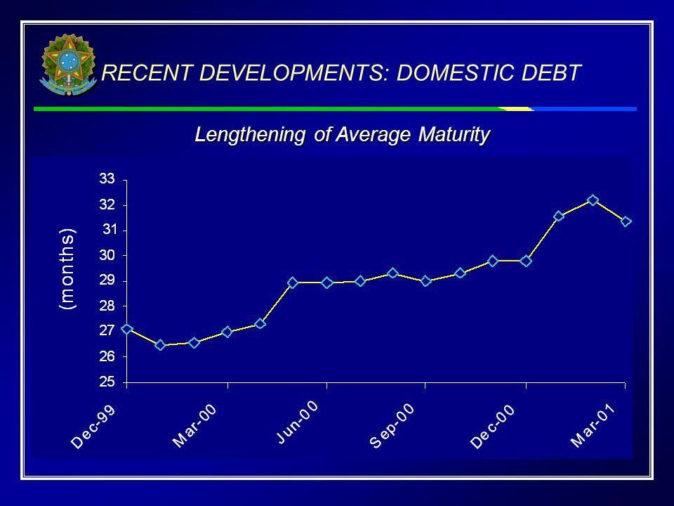 Lengthening of Average Maturity RECENT DEVELOPMENTS: DOMESTIC DEBT