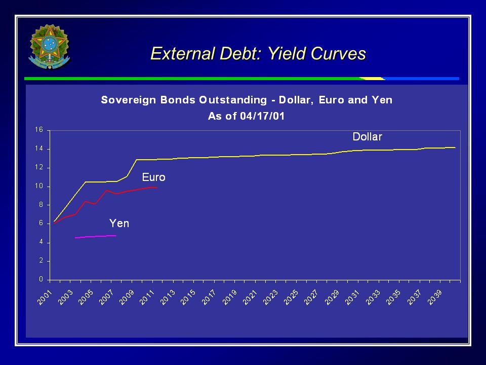External Debt: Yield Curves