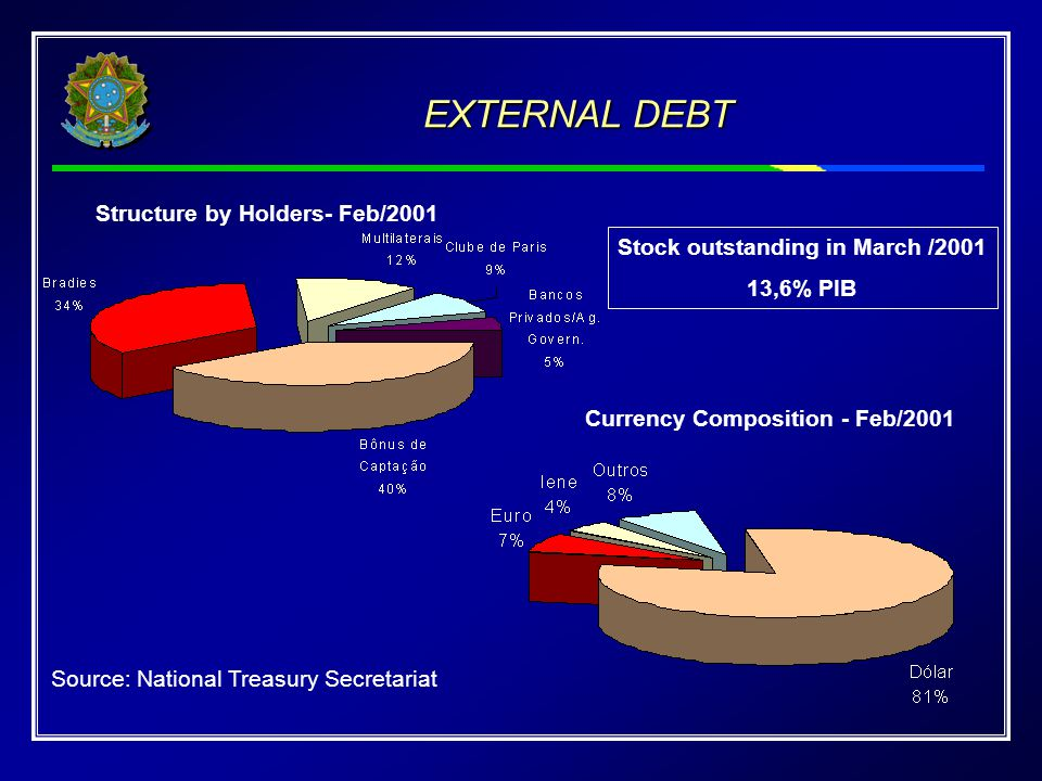 EXTERNAL DEBT Source: National Treasury Secretariat Structure by Holders- Feb/2001 Currency Composition - Feb/2001 Stock outstanding in March /2001 13,6% PIB