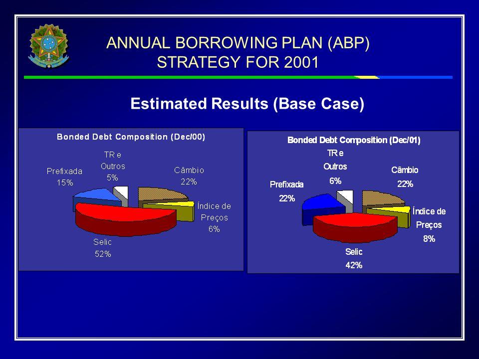 Estimated Results (Base Case)
