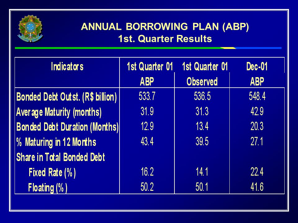 ANNUAL BORROWING PLAN (ABP) 1st. Quarter Results