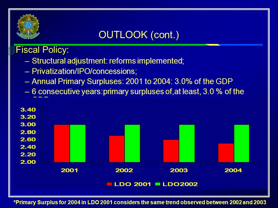 OUTLOOK (cont.) 4Fiscal Policy: –Structural adjustment: reforms implemented; –Privatization/IPO/concessions; –Annual Primary Surpluses: 2001 to 2004: 3.0% of the GDP –6 consecutive years:primary surpluses of,at least, 3.0 % of the GDP.